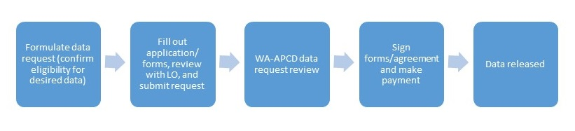 Diagram of steps to request WA-APCD data products